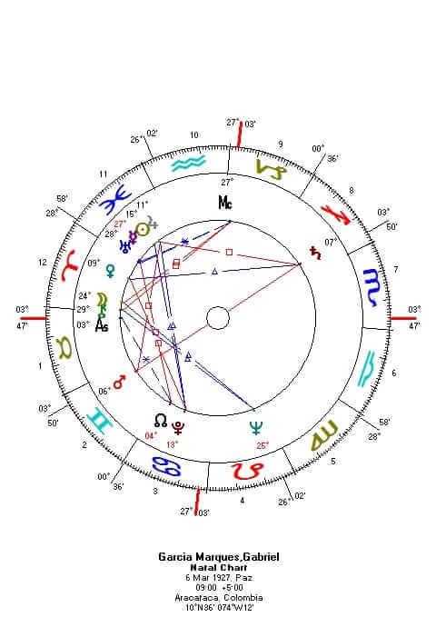Gabriel Garcia Marquez'in Doğum Haritası